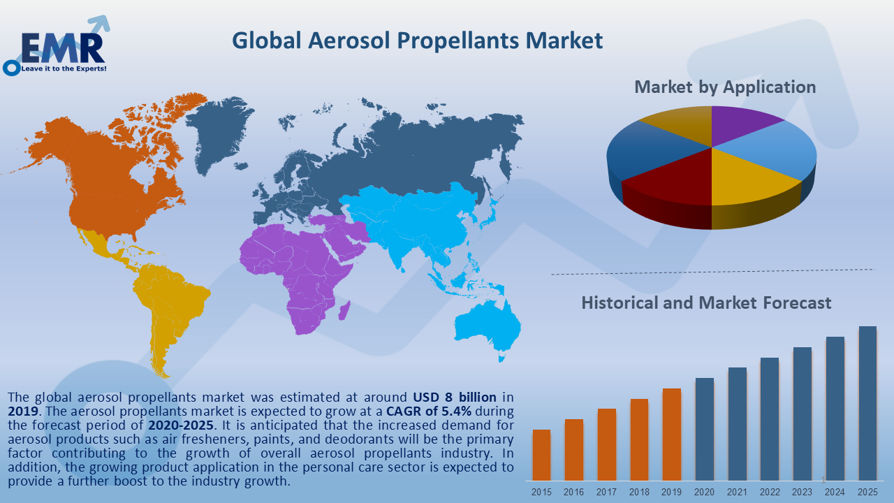 Global Aerosol Propellants Market Report and Forecast 2020-2025