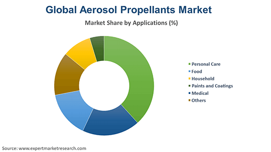 Global Aerosol Propellants Market By Application