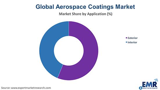 Aerospace Coatings Market by Application