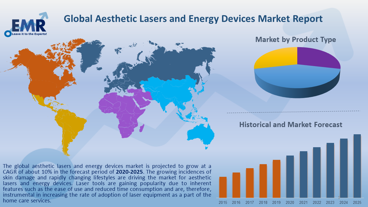 Global Aesthetic Lasers and Energy Devices Market Report and Forecast 2020-2025