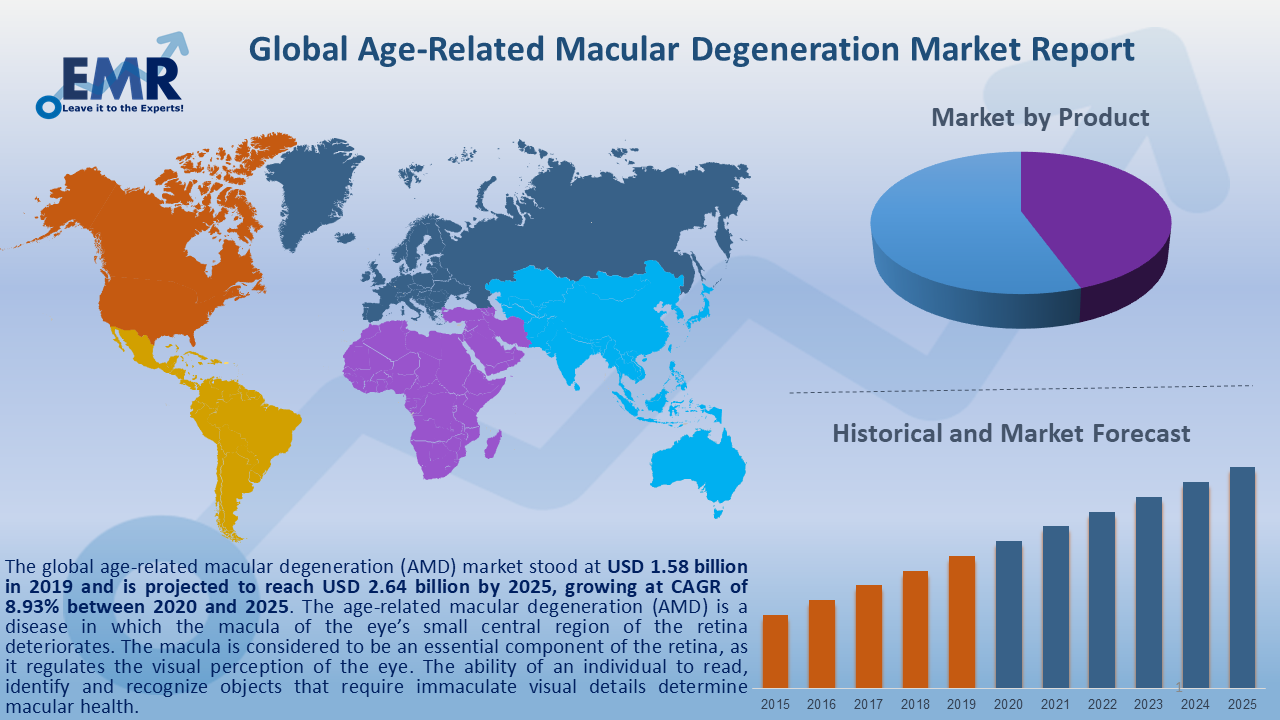 Global Age-Related Macular Degeneration Market Report and Forecast 2020-2025