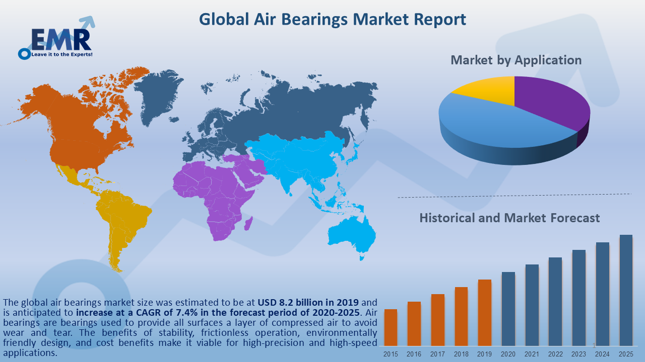 Global Air Bearing Market Report and Forecast 2020-2025