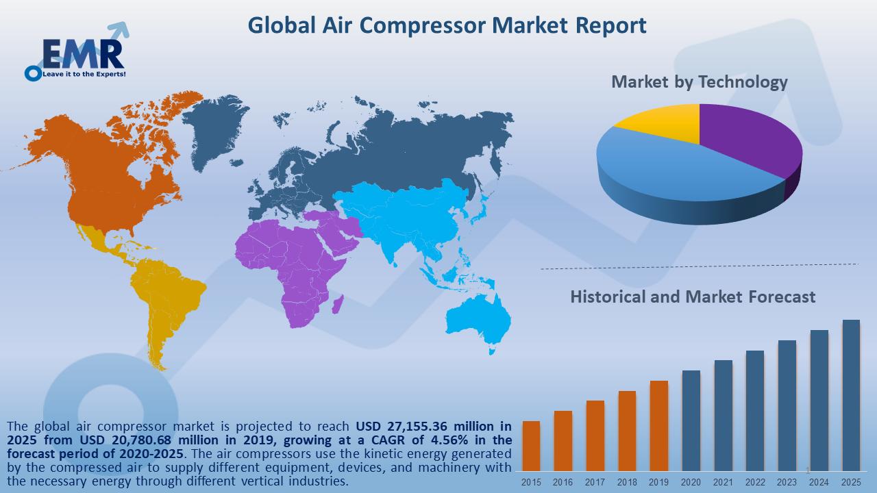 Global Air Compressor Market Report and Forecast 2020-2025