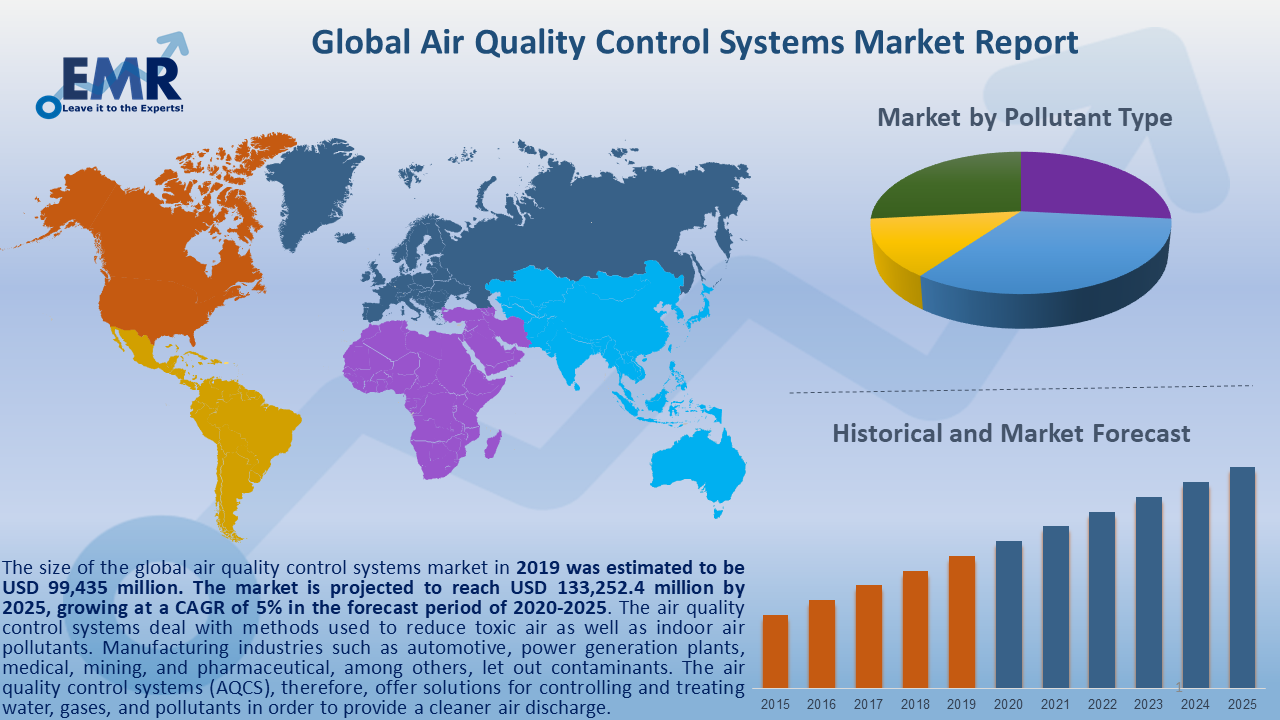 Global Air Quality Control Systems Market Report and Forecast 2020-2025