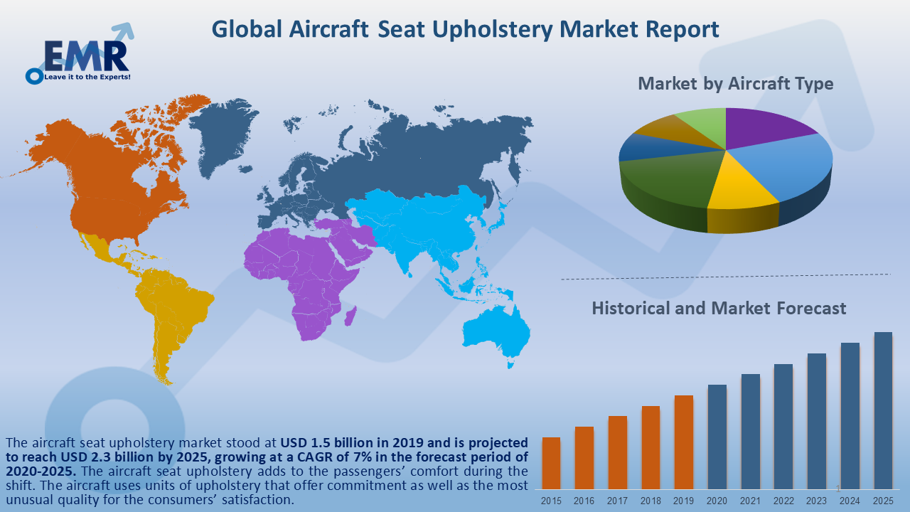 Global Aircraft Seat Upholstery Market Report and Forecast 2020-2025