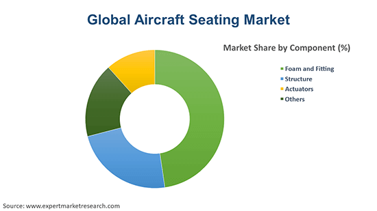 Global Aircraft Seating Market By Component