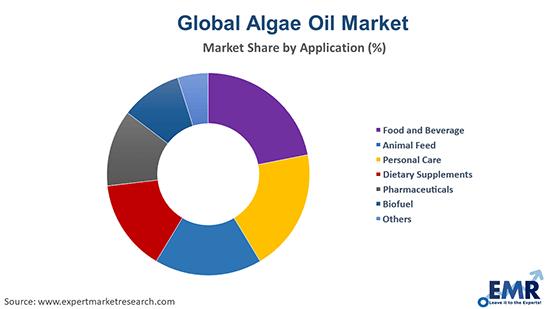 Algae Oil Market by Application
