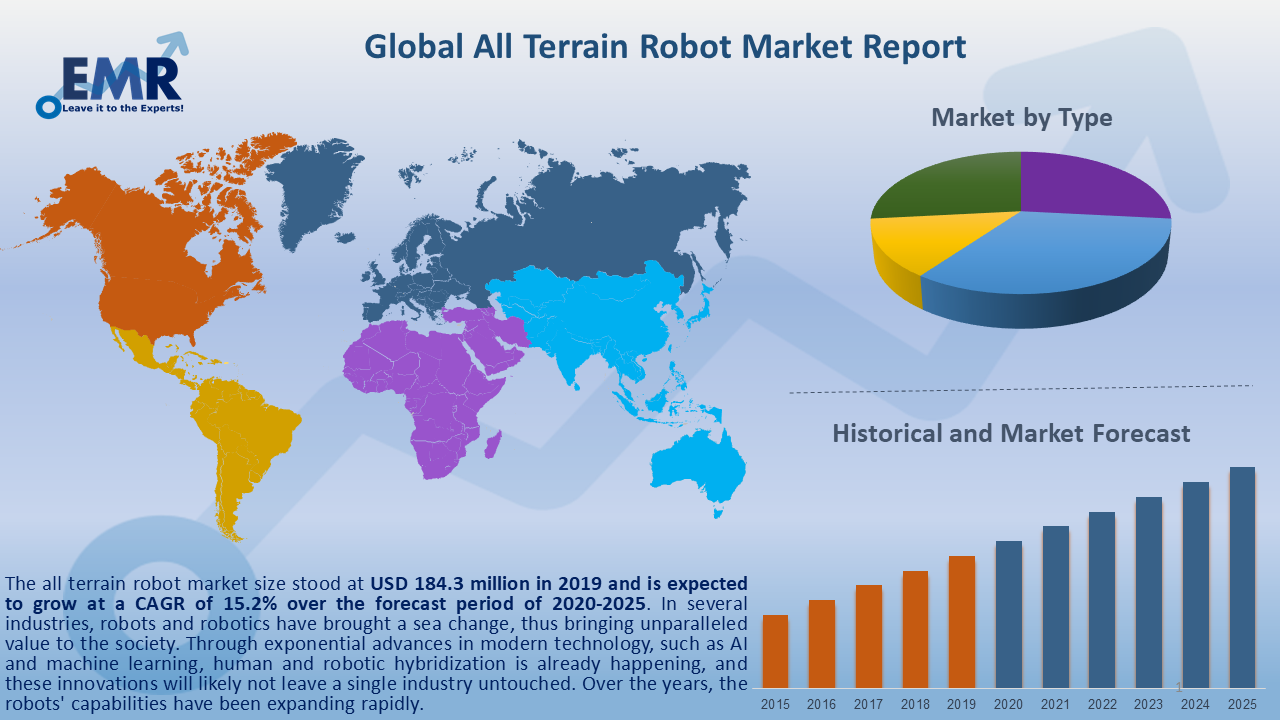 Global All Terrain Robot Market Report and Forecast 2020-2025