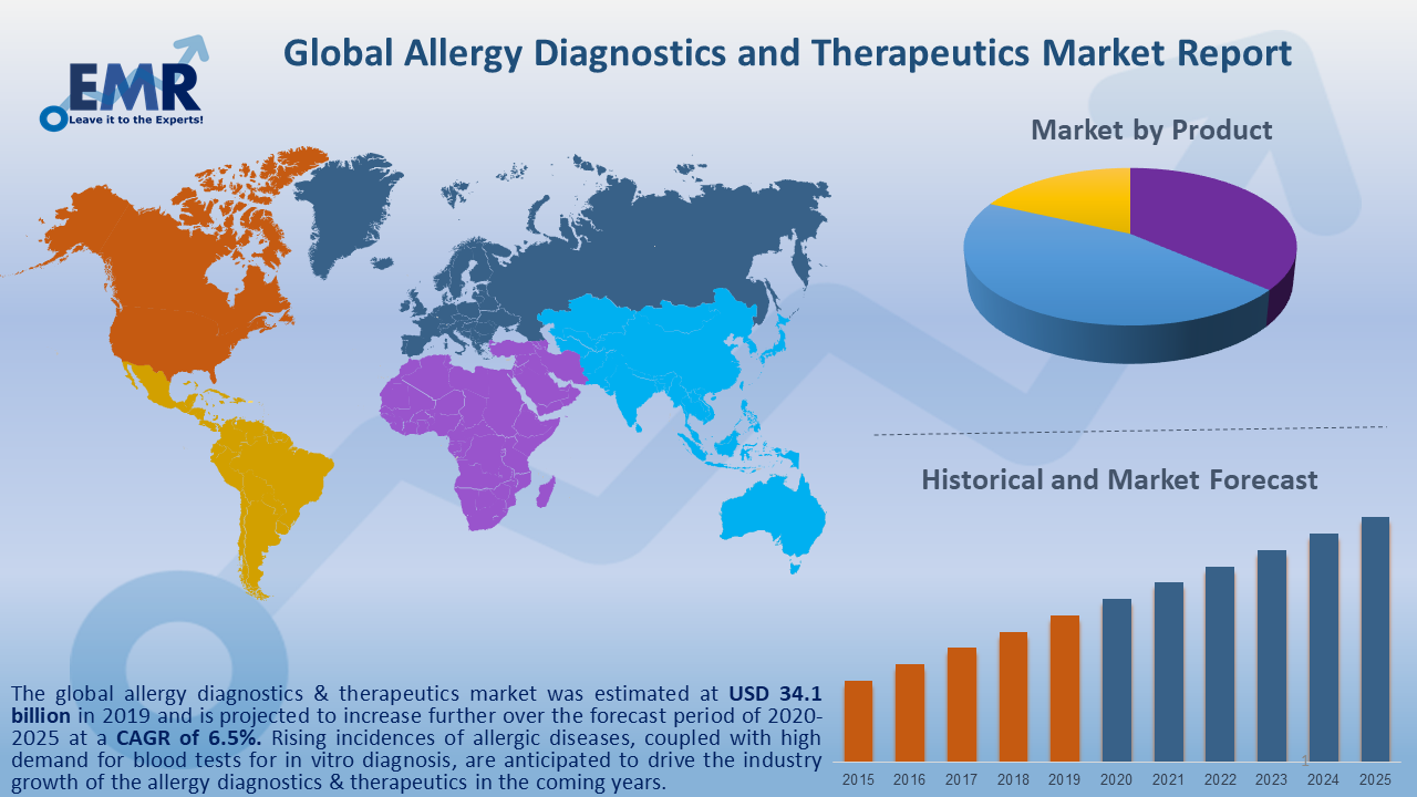 Global Allergy Diagnostics and Therapeutics Market Report and Forecast 2020-2025