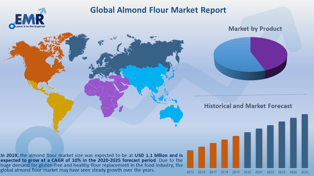 Global Almond Flour Market Report and Forecast 2021-2026