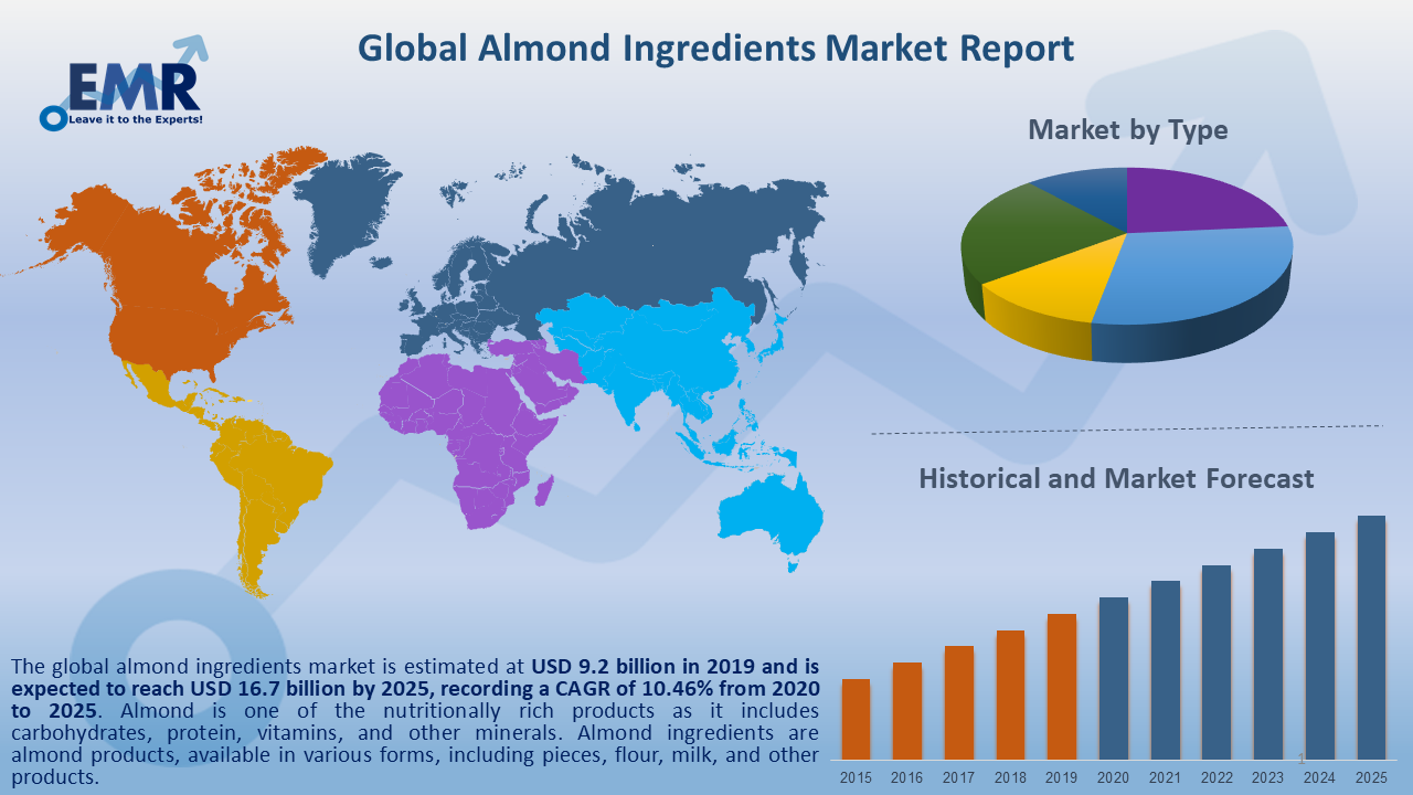 Global Almond Ingredients Market Report and Forecast 2020-2025