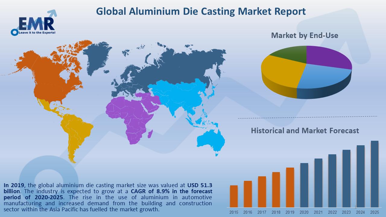 Global Aluminium Die Casting Market Report and Forecast 2020-2025