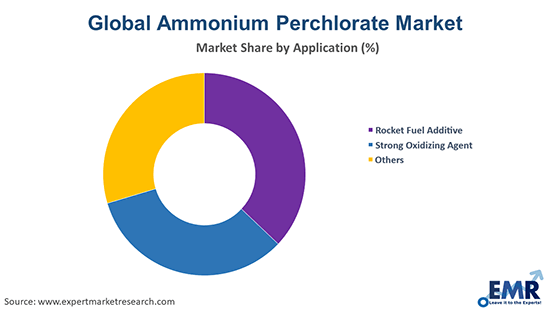 Ammonium Perchlorate Market by Application