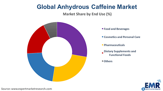 Anhydrous Caffeine Market by End Use