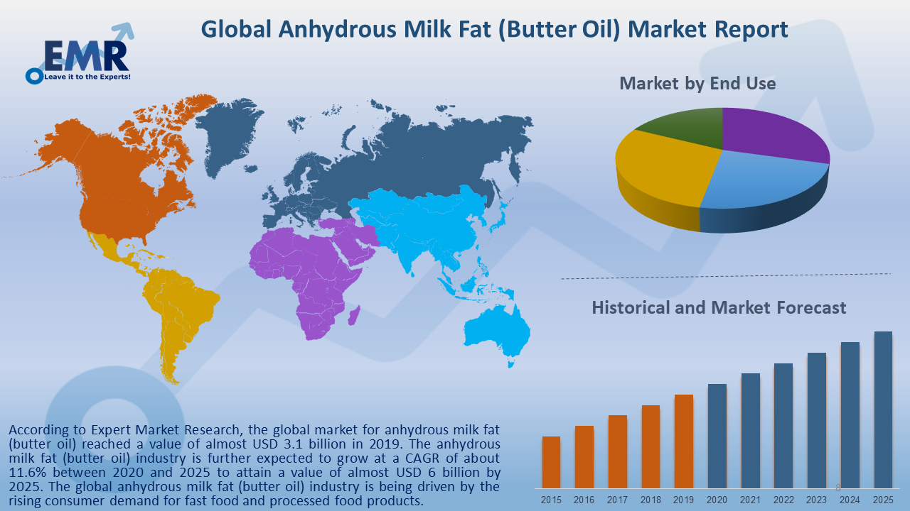 Global Anhydrous Milk Fat (Butter Oil) Market Report and Forecast 2020-2025