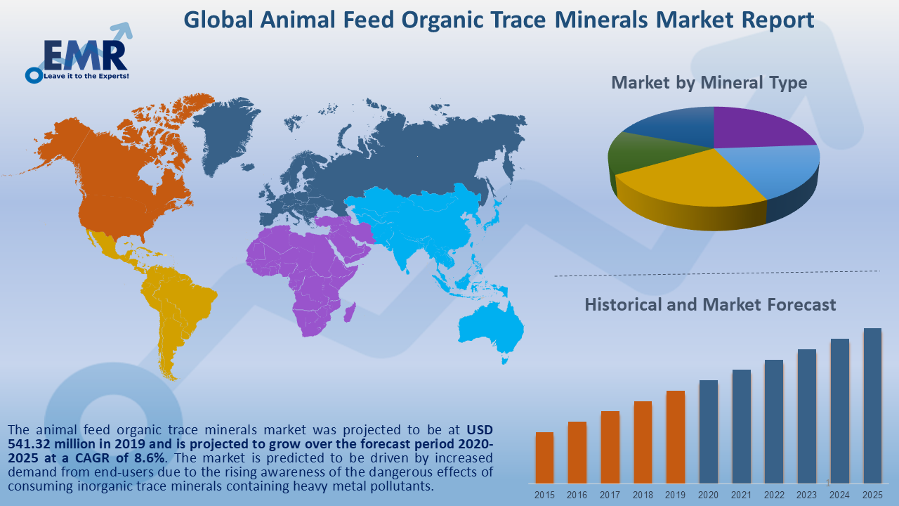 Global Animal Feed Organic Trace Minerals Market Report and Forecast 2020-2025