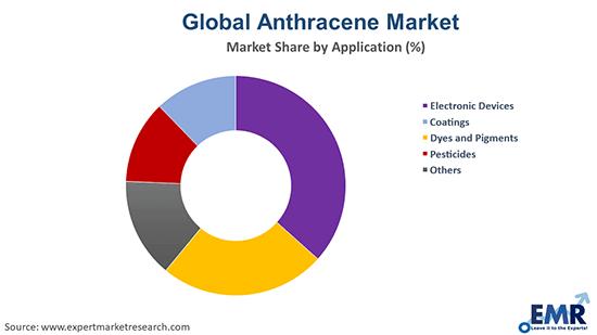 Anthracene Market by Application