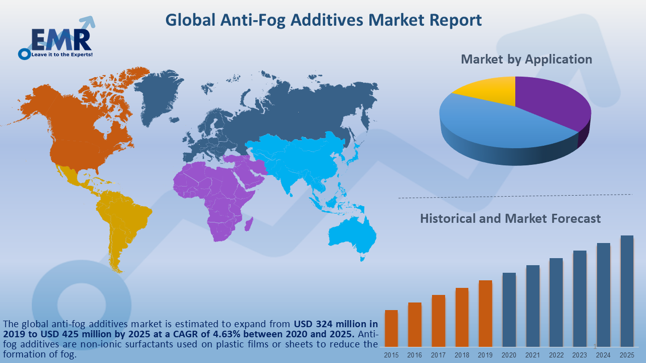 Global Anti Fog Additives Market Report and Forecast 2020-2025