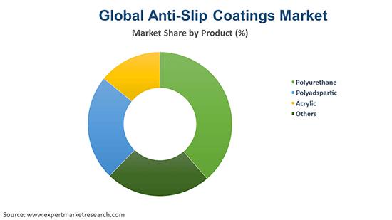 Global Anti-Slip Coatings Market By Product