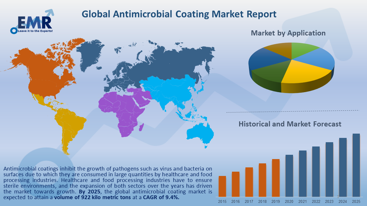 Global Antimicrobial Coating Market Report and Forecast 2020-2025