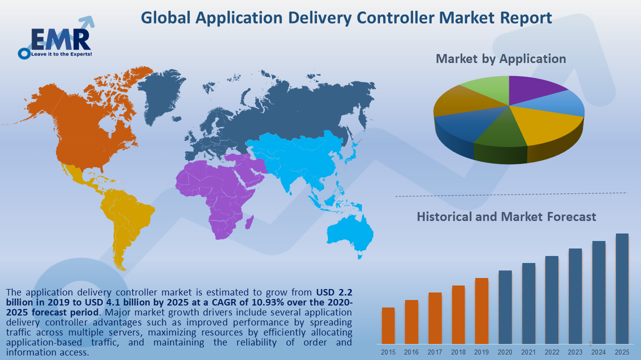 Global Application Delivery Controller Market Report and Forecast 2020-2025
