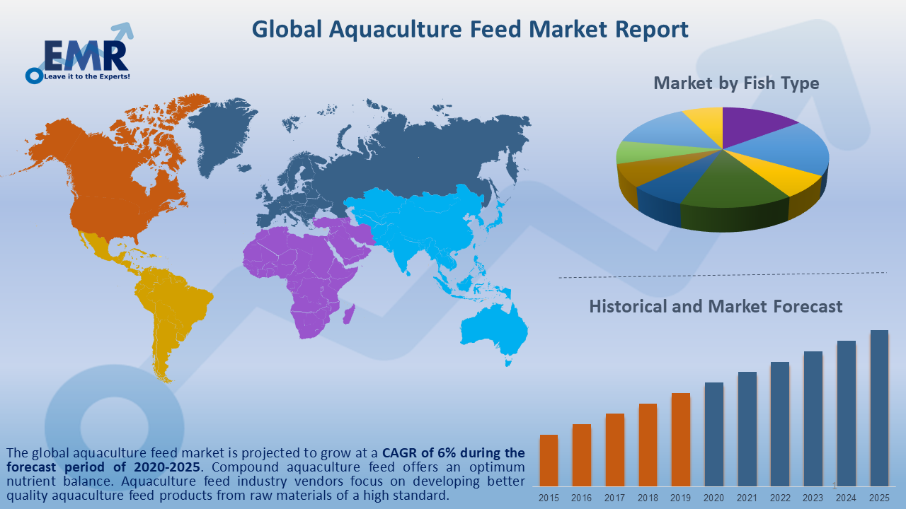 Global Aquaculture Feed Market Report and Forecast 2020-2025