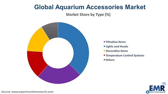 Aquarium Accessories Market by Type