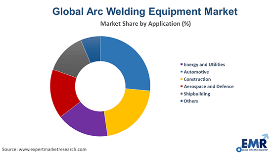 Arc Welding Equipment Market by Application