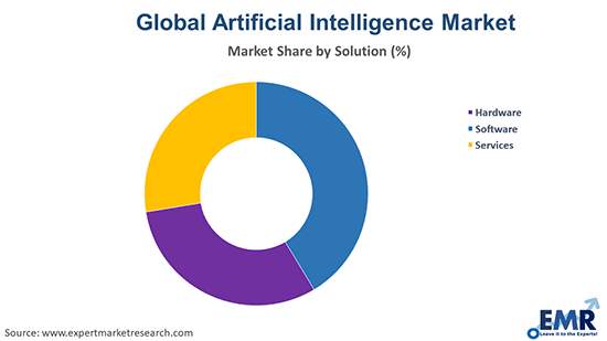 Artificial Intelligence Market by Solution