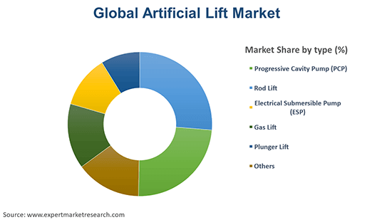 Global Artificial Lift Market By Type