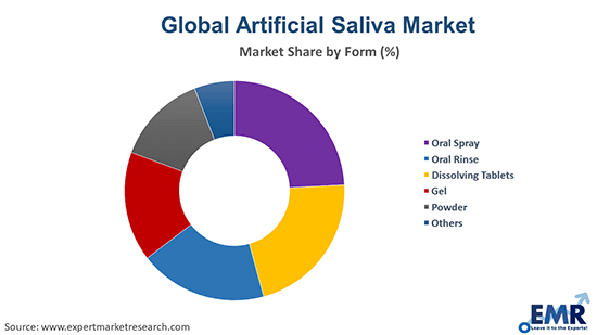 Artificial Saliva Market by Form