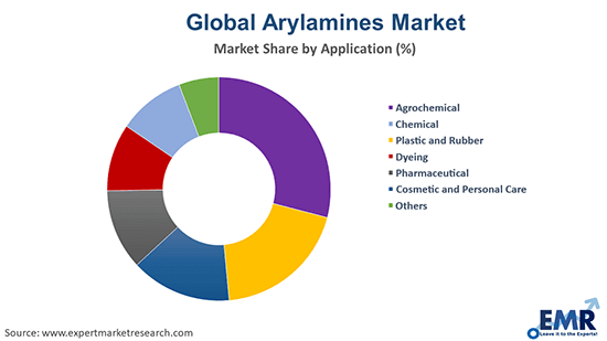 Arylamines Market by Application