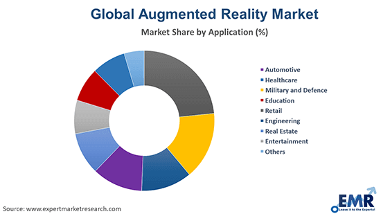 Augmented Reality Market by Application