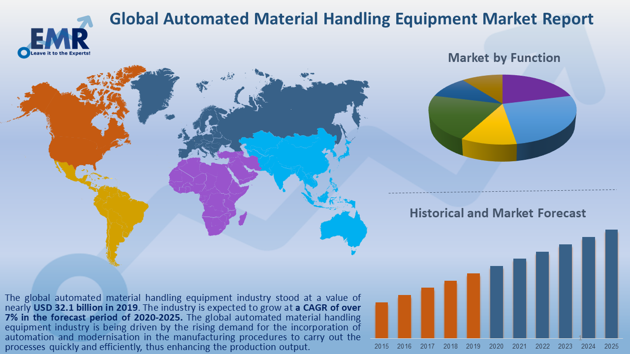 Global Automated Material Handling Equipment Market Report and Forecast 2020-2025
