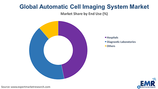 Automatic Cell Imaging System Market by End Use