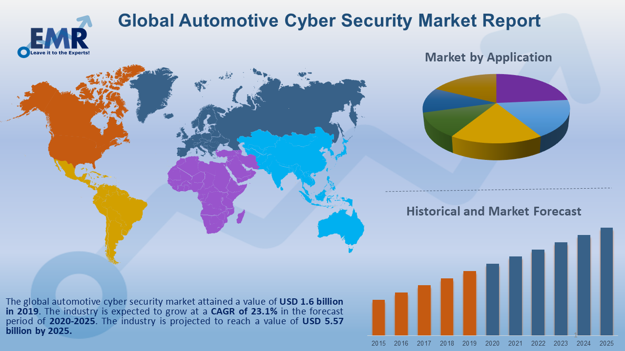 Global Automotive Cyber Security Market Report and Forecast 2020-2025