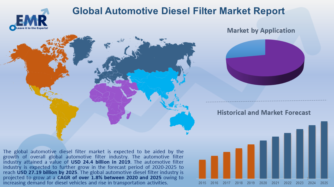 Global Automotive Diesel Filter Market Report and Forecast 2020-2025