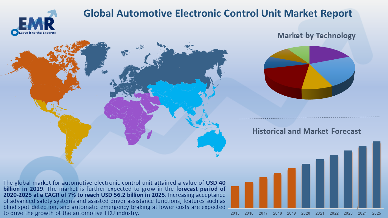 Global Automotive Electronic Control Unit Market Report and Forecast 2020-2025