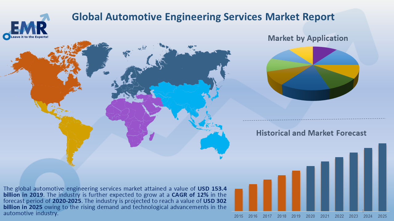 Global Automotive Engineering Services Market Report and Forecast 2020-2025