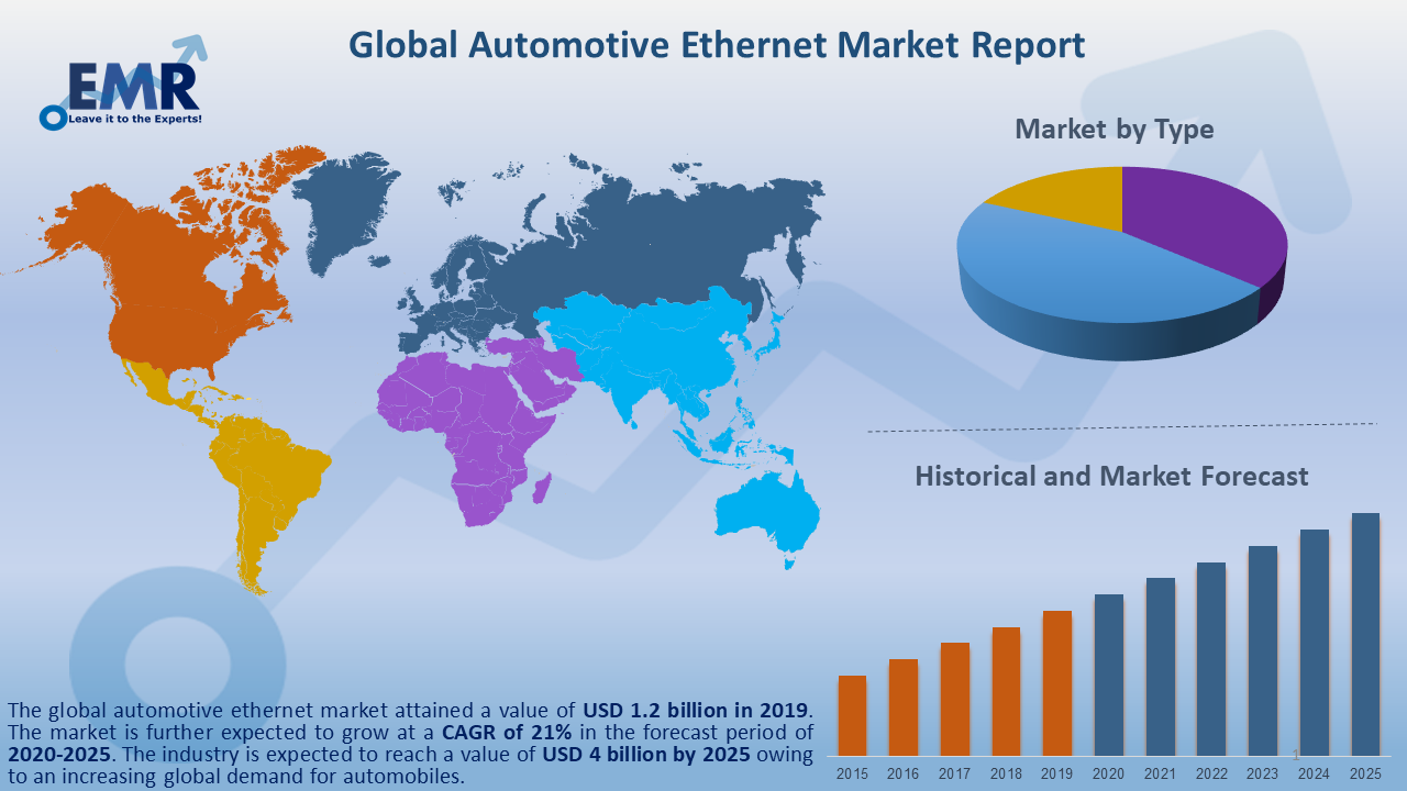 Global Automotive Ethernet Market Report and Forecast 2020-2025