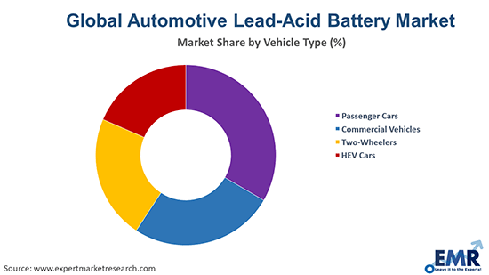 Automotive Lead-Acid Battery Market By Vehicle Type