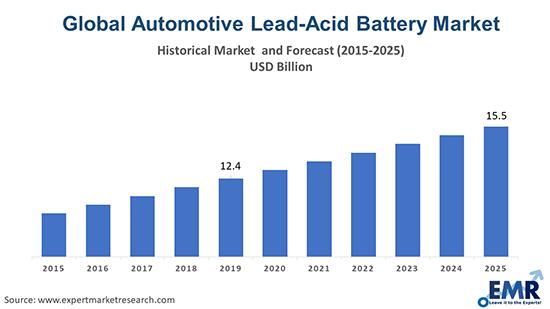 Automotive Lead-Acid Battery Market