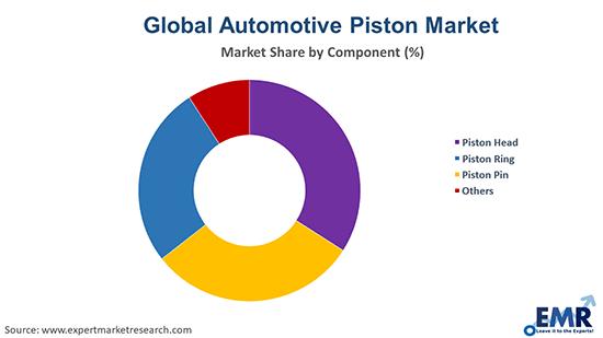 Automotive Piston Market by Component
