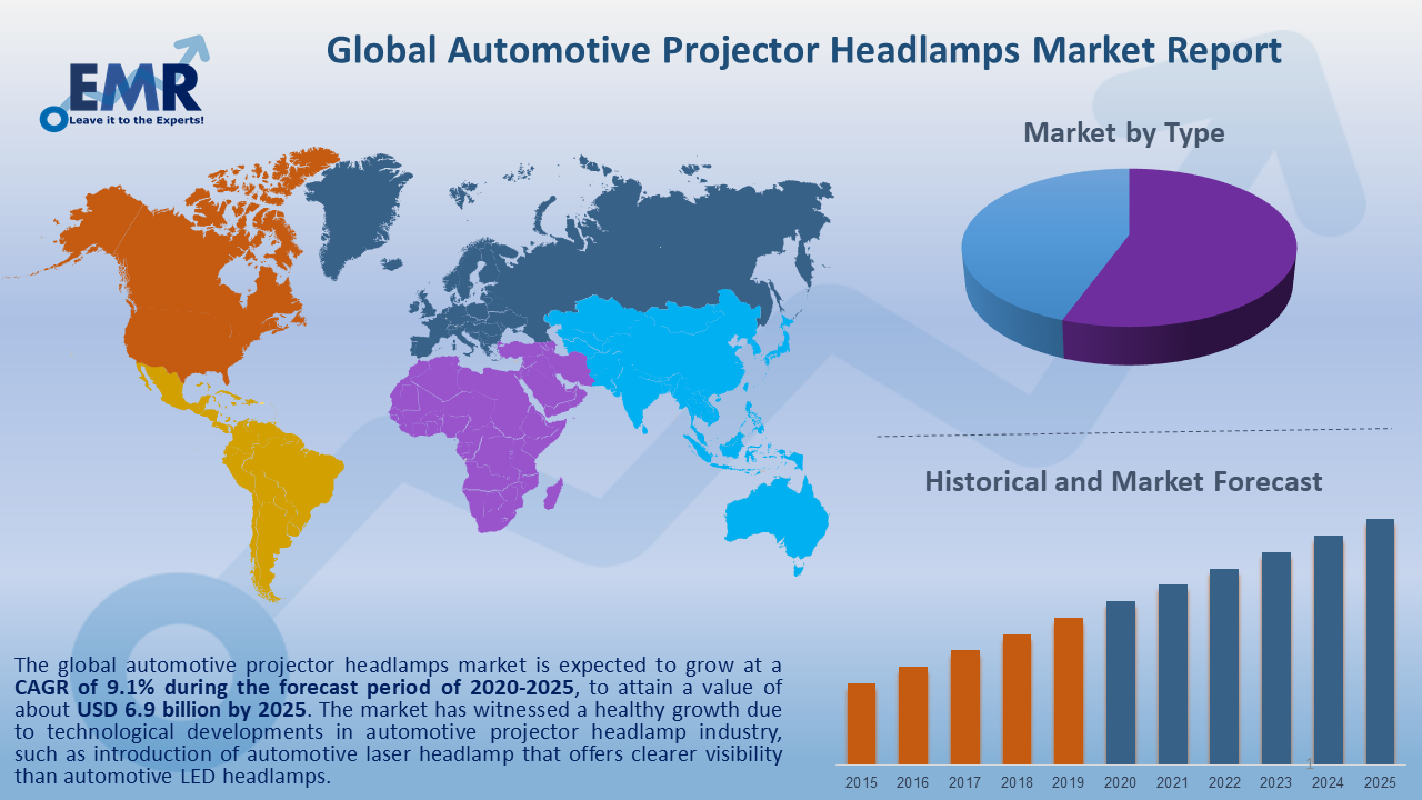 Global Automotive Projector Headlamps Market Report and Forecast 2020-2025