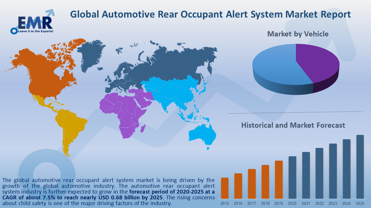 Global Automotive Rear Occupant Alert System Market Report and Forecast 2020-2025