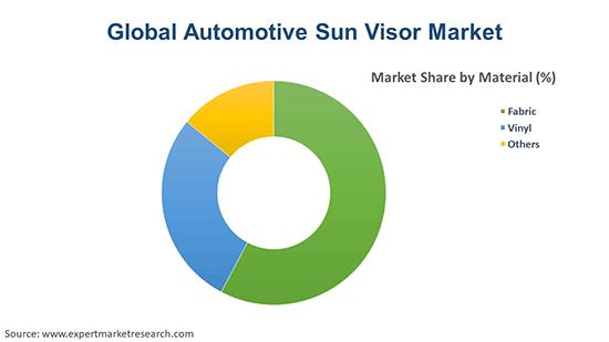 Global Automotive Sun Visor Market By Material
