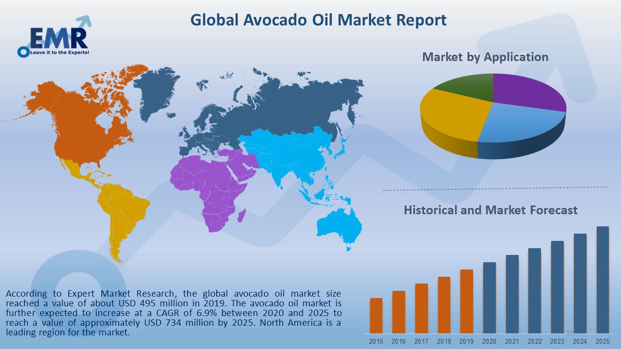 Global Avocado Oil Market Report and Forecast 2020-2025