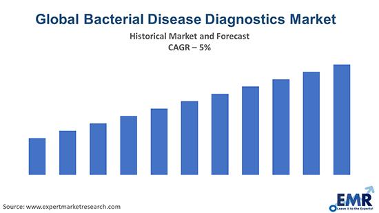 Global Bacterial Disease Diagnostics Market