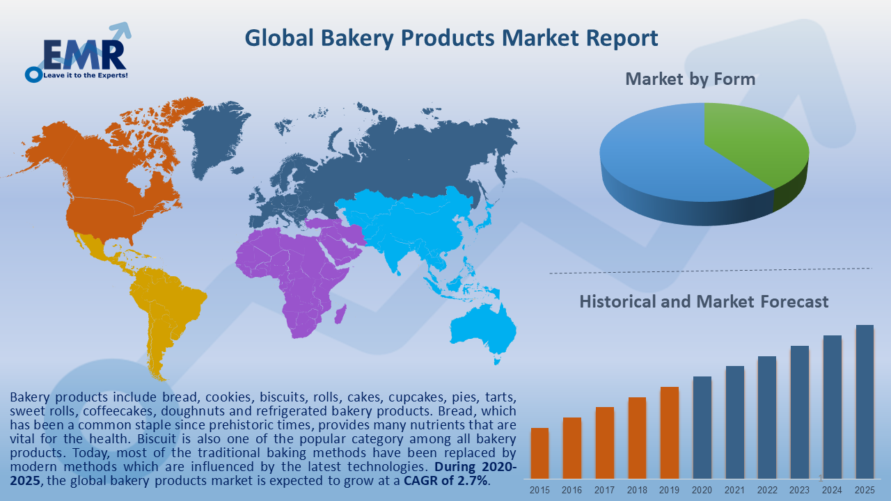 Global Bakery Products Market Report and Forecast 2020-2025