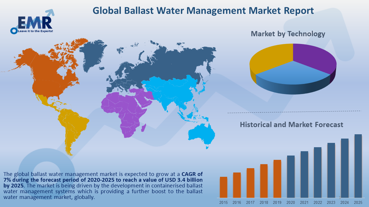 Global Ballast Water Management Market Report and Forecast 2020-2025